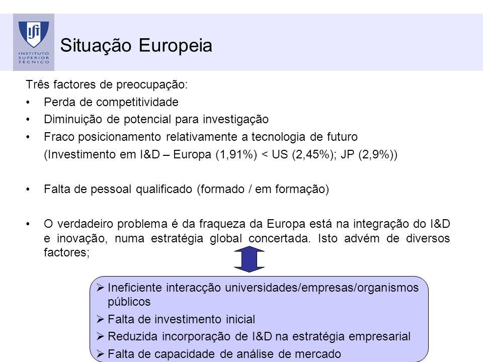Situação Europeia Três factores de preocupação: Perda de competitividade Diminuição de potencial para investigação Fraco posicionamento relativamente a tecnologia de futuro (Investimento em I&D – Europa (1,91%) < US (2,45%); JP (2,9%)) Falta de pessoal qualificado (formado / em formação) O verdadeiro problema é da fraqueza da Europa está na integração do I&D e inovação, numa estratégia global concertada.