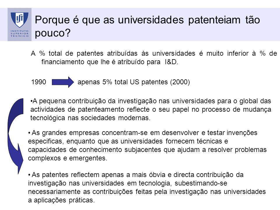 Porque é que as universidades patenteiam tão pouco? A % total de patentes atribuídas às universidades é muito inferior à % de financiamento que lhe é