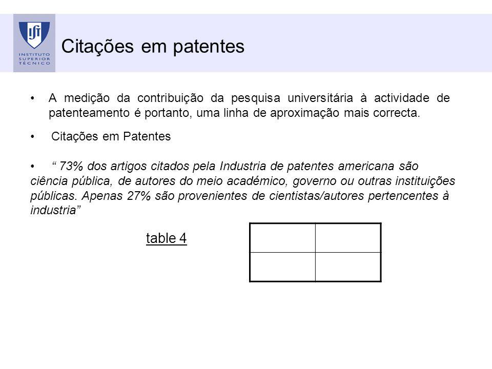 Citações em patentes A medição da contribuição da pesquisa universitária à actividade de patenteamento é portanto, uma linha de aproximação mais correcta.