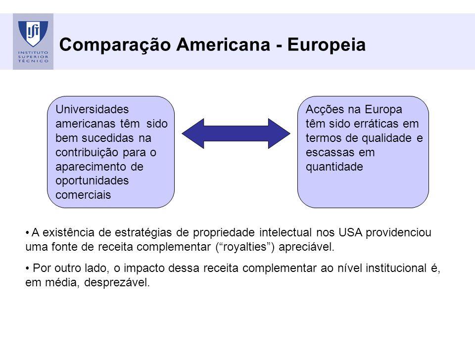 Comparação Americana - Europeia Universidades americanas têm sido bem sucedidas na contribuição para o aparecimento de oportunidades comerciais Acções na Europa têm sido erráticas em termos de qualidade e escassas em quantidade A existência de estratégias de propriedade intelectual nos USA providenciou uma fonte de receita complementar (royalties) apreciável.