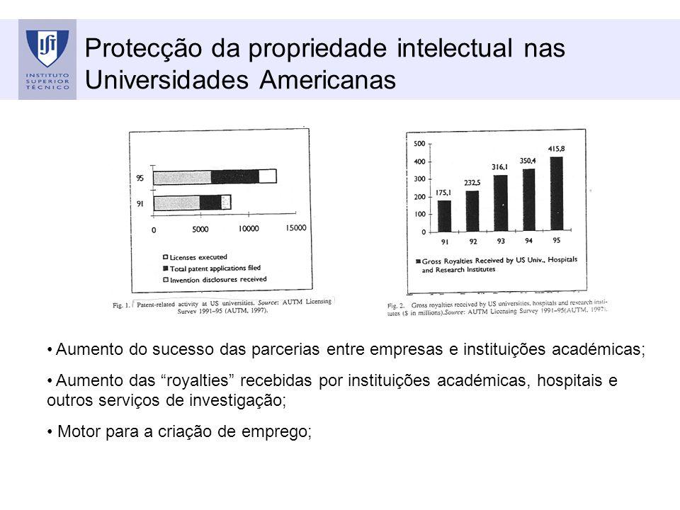 Protecção da propriedade intelectual nas Universidades Americanas Aumento do sucesso das parcerias entre empresas e instituições académicas; Aumento d