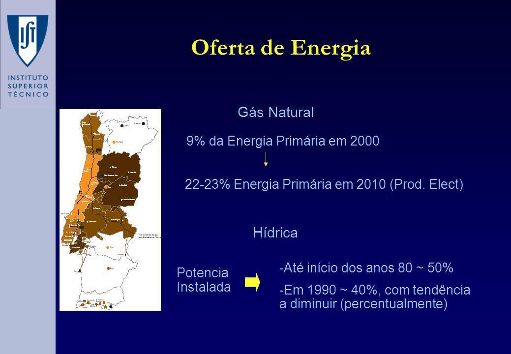 Oferta de Energia 9% da Energia Primária em 2000 22-23% Energia Primária em 2010 (Prod.