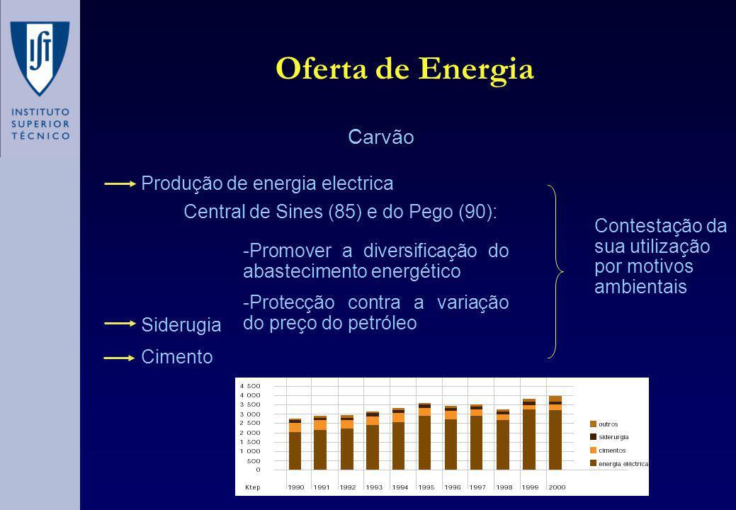 Oferta de Energia Carvão Central de Sines (85) e do Pego (90): -Promover a diversificação do abastecimento energético -Protecção contra a variação do preço do petróleo Produção de energia electrica Siderugia Cimento Contestação da sua utilização por motivos ambientais