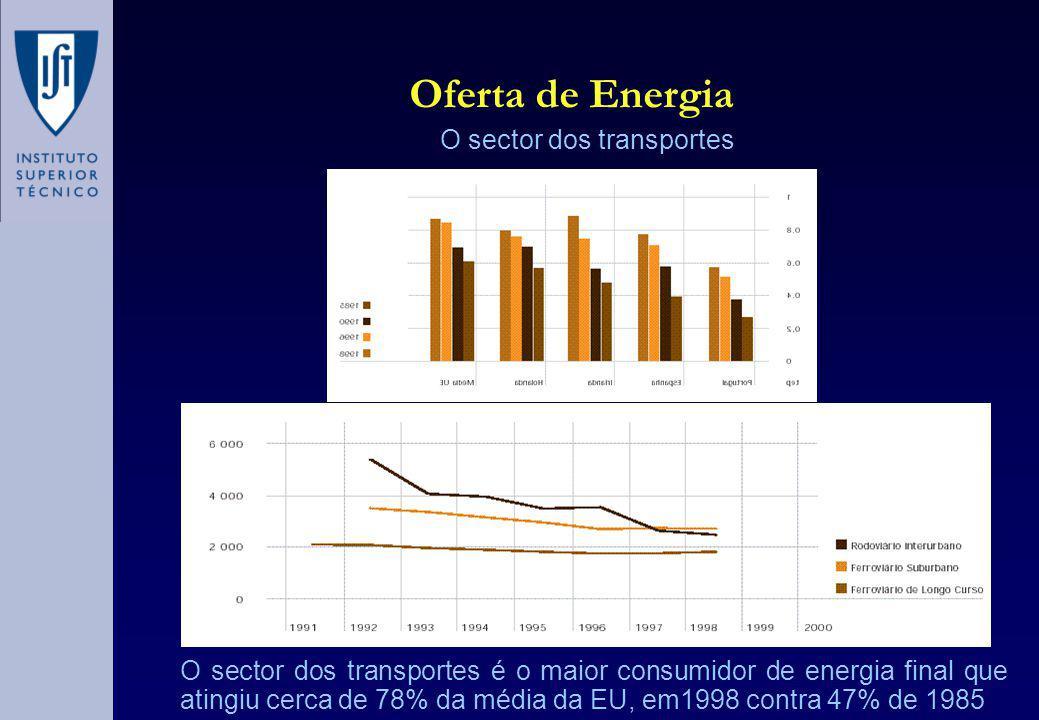 Oferta de Energia O sector dos transportes O sector dos transportes é o maior consumidor de energia final que atingiu cerca de 78% da média da EU, em1998 contra 47% de 1985