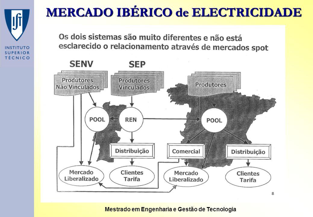 MERCADO IBÉRICO de ELECTRICIDADE Mestrado em Engenharia e Gestão de Tecnologia Operação do sistema Relacionamento entre operadores de sistema Resoluçã