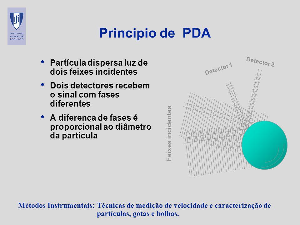 Métodos Instrumentais: Técnicas de medição de velocidade e caracterização de partículas, gotas e bolhas. Principio de PDA Partícula dispersa luz de do