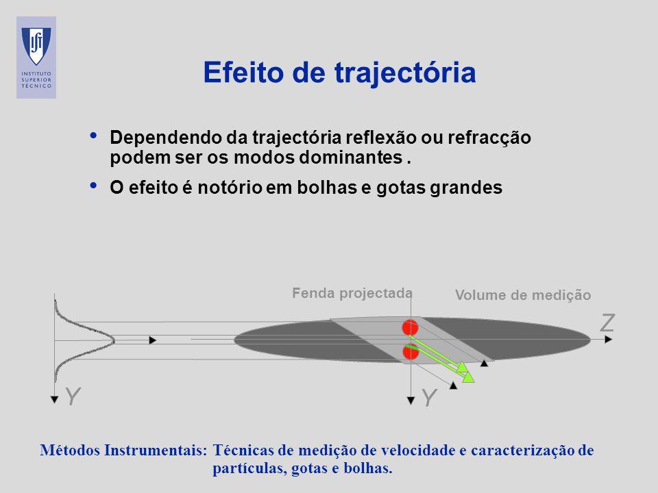 Métodos Instrumentais: Técnicas de medição de velocidade e caracterização de partículas, gotas e bolhas. Efeito de trajectória Dependendo da trajectór