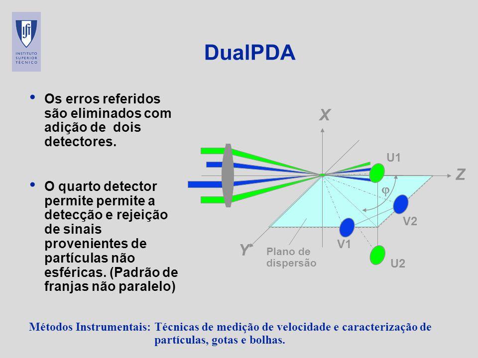 Métodos Instrumentais: Técnicas de medição de velocidade e caracterização de partículas, gotas e bolhas. DualPDA Os erros referidos são eliminados com