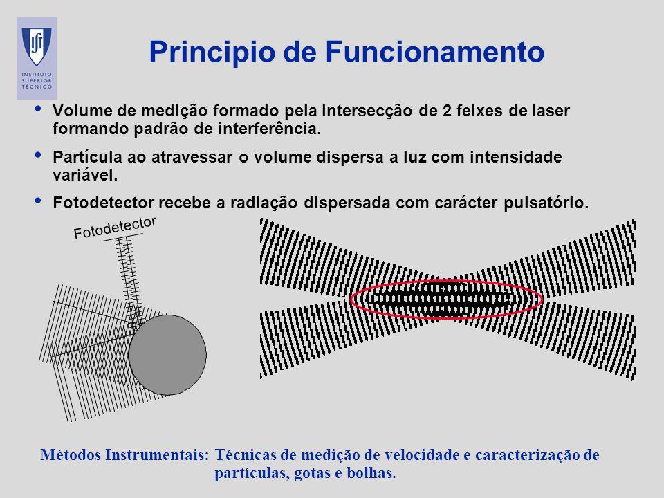 Métodos Instrumentais: Técnicas de medição de velocidade e caracterização de partículas, gotas e bolhas. Principio de Funcionamento Volume de medição