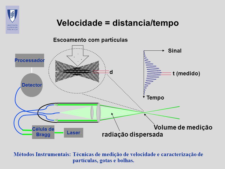 Métodos Instrumentais: Técnicas de medição de velocidade e caracterização de partículas, gotas e bolhas. Escoamento com partículas d Velocidade = dist