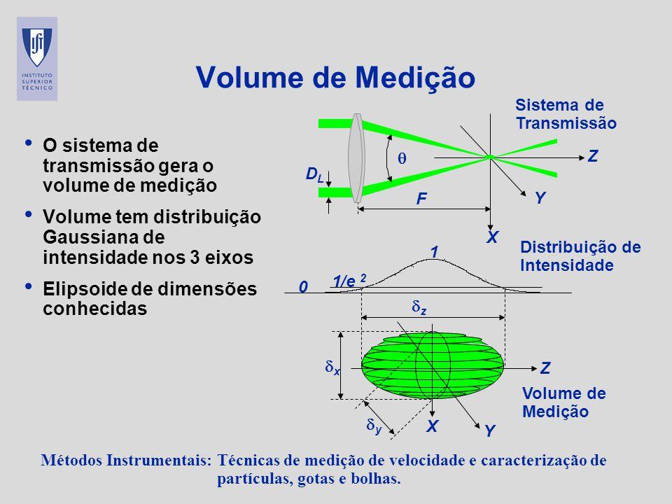 Métodos Instrumentais: Técnicas de medição de velocidade e caracterização de partículas, gotas e bolhas. Volume de Medição O sistema de transmissão ge