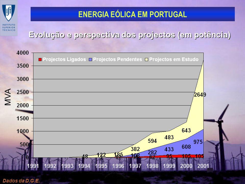 ENERGIA EÓLICA EM PORTUGAL Dados da D.G.E. Evolução e perspectiva dos projectos (em potência) MVA