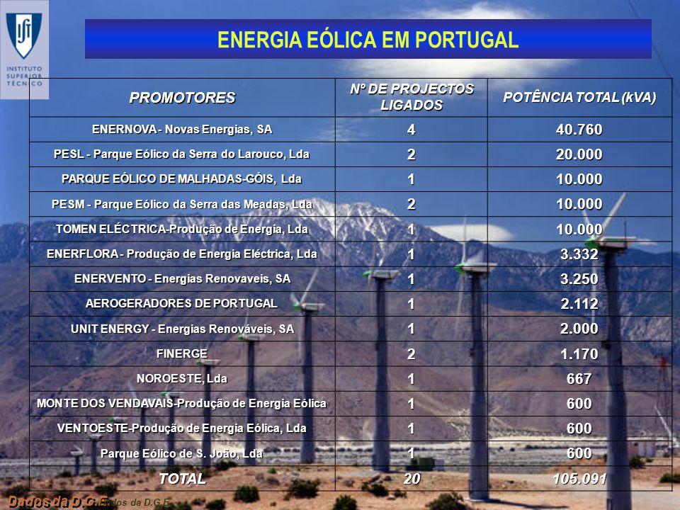 ENERGIA EÓLICA EM PORTUGAL Dados da D.G.E. PROMOTORES Nº DE PROJECTOS LIGADOS POTÊNCIA TOTAL (kVA) ENERNOVA - Novas Energias, SA 440.760 PESL - Parque