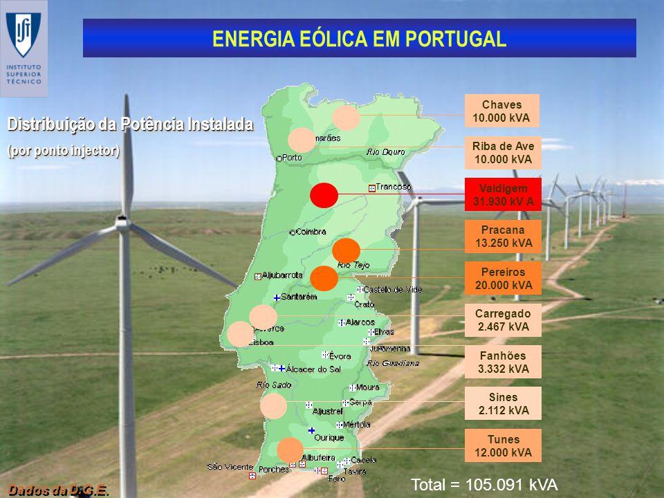 ENERGIA EÓLICA EM PORTUGAL Dados da D.G.E. Distribuição da Potência Instalada (por ponto injector) Distribuição da Potência Instalada (por ponto injec