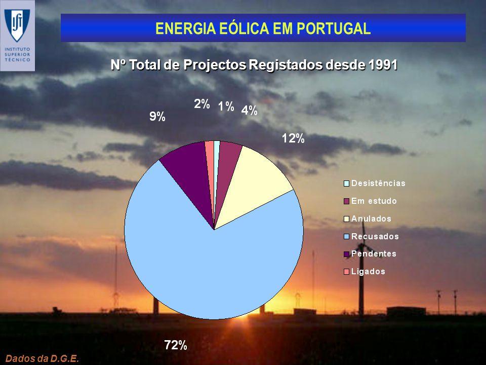 ENERGIA EÓLICA EM PORTUGAL Dados da D.G.E. Nº Total de Projectos Registados desde 1991