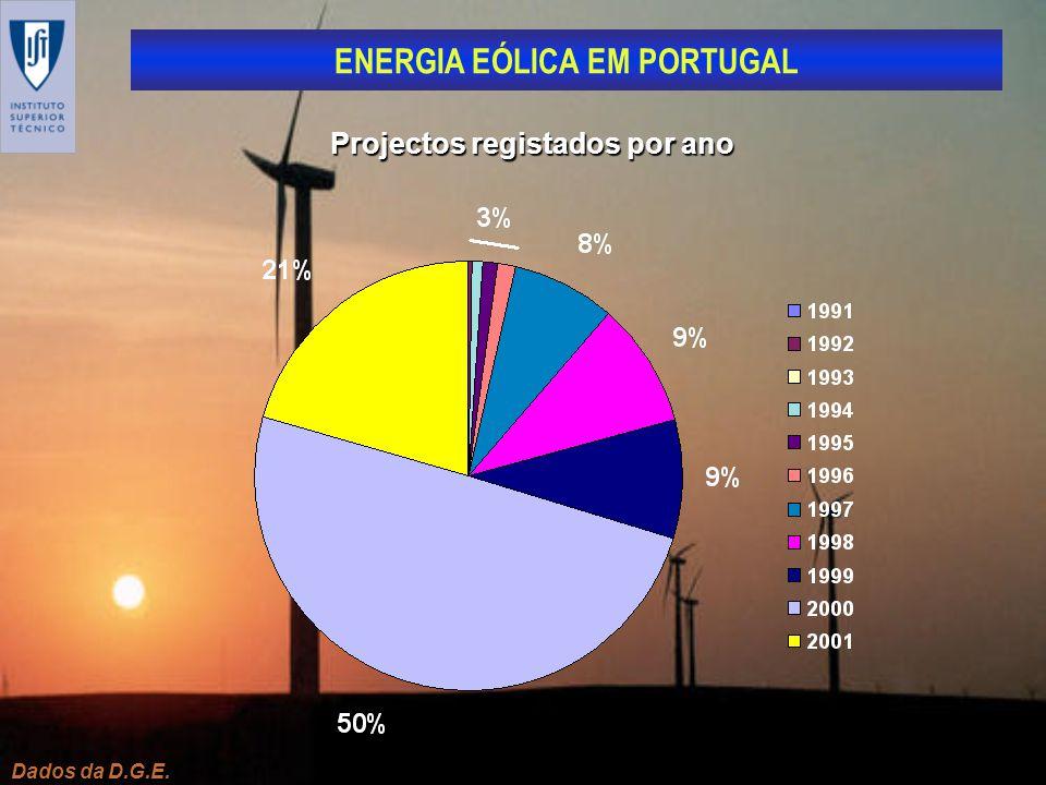 ENERGIA EÓLICA EM PORTUGAL Dados da D.G.E. Projectos registados por ano