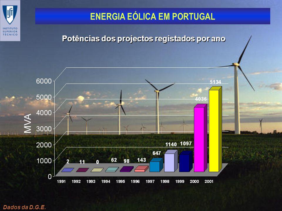 ENERGIA EÓLICA EM PORTUGAL Dados da D.G.E. Potências dos projectos registados por ano MVA