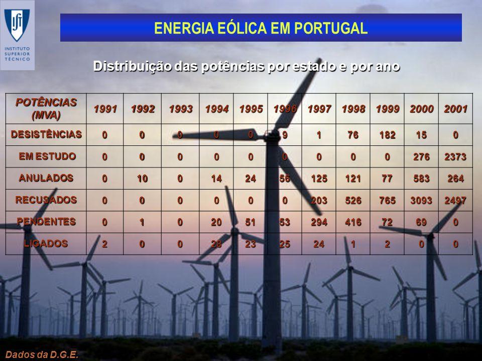 ENERGIA EÓLICA EM PORTUGAL Dados da D.G.E. Distribuição das potências por estado e por ano POTÊNCIAS (MVA) 1991199219931994199519961997199819992000200