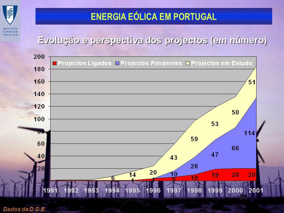 ENERGIA EÓLICA EM PORTUGAL Dados da D.G.E. Evolução e perspectiva dos projectos (em número)