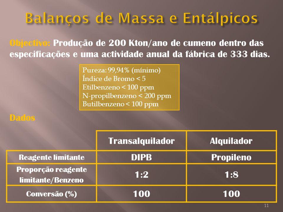 Objectivo: Produção de 200 Kton/ano de cumeno dentro das especificações e uma actividade anual da fábrica de 333 dias. Pureza: 99,94% (mínimo) Índice
