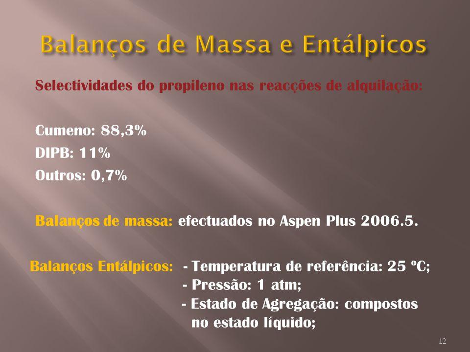 Selectividades do propileno nas reacções de alquilação: Cumeno: 88,3% DIPB: 11% Outros: 0,7% Balanços de massa: efectuados no Aspen Plus 2006.5. Balan