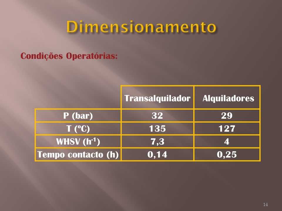 Transalquilador Alquiladores P (bar)3229 T (ºC)135127 WHSV (h -1 )7,34 Tempo contacto (h)0,140,25 Condições Operatórias: 14