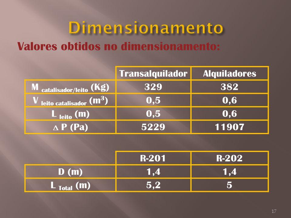 Valores obtidos no dimensionamento: TransalquiladorAlquiladores M catalisador/leito (Kg)329382 V leito catalisador (m 3 )0,50,6 L leito (m)0,50,6 Δ P