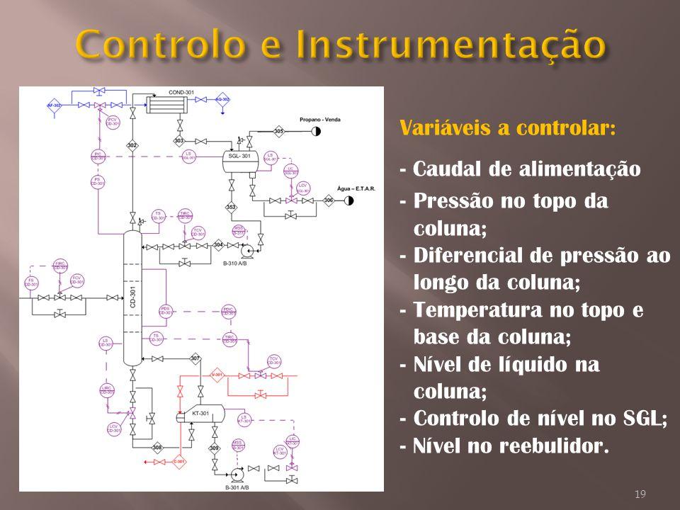 Variáveis a controlar: - Caudal de alimentação -Pressão no topo da coluna; -Diferencial de pressão ao longo da coluna; -Temperatura no topo e base da