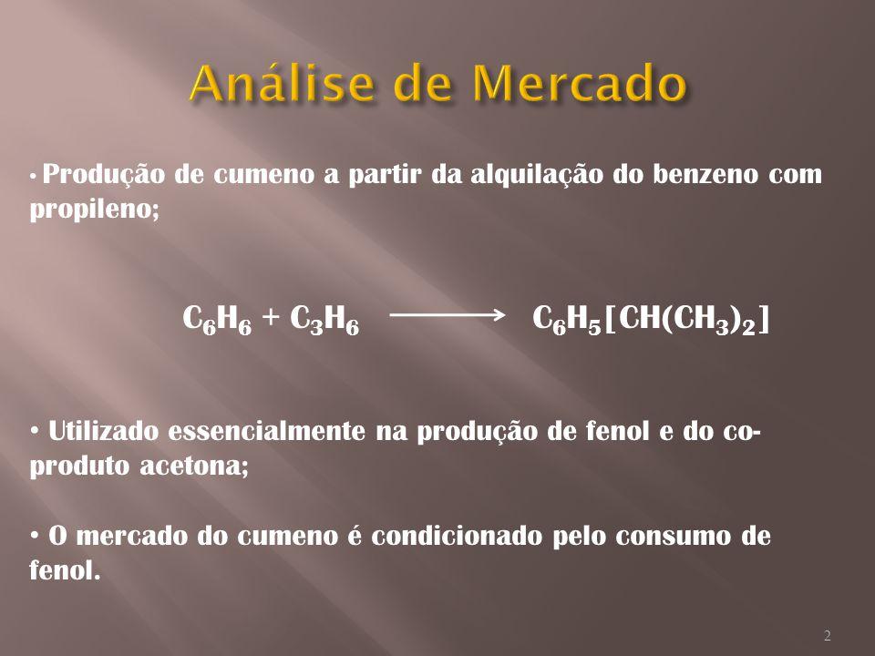 Produção de cumeno a partir da alquilação do benzeno com propileno; C 6 H 6 + C 3 H 6 C 6 H 5 [CH(CH 3 ) 2 ] Utilizado essencialmente na produção de f