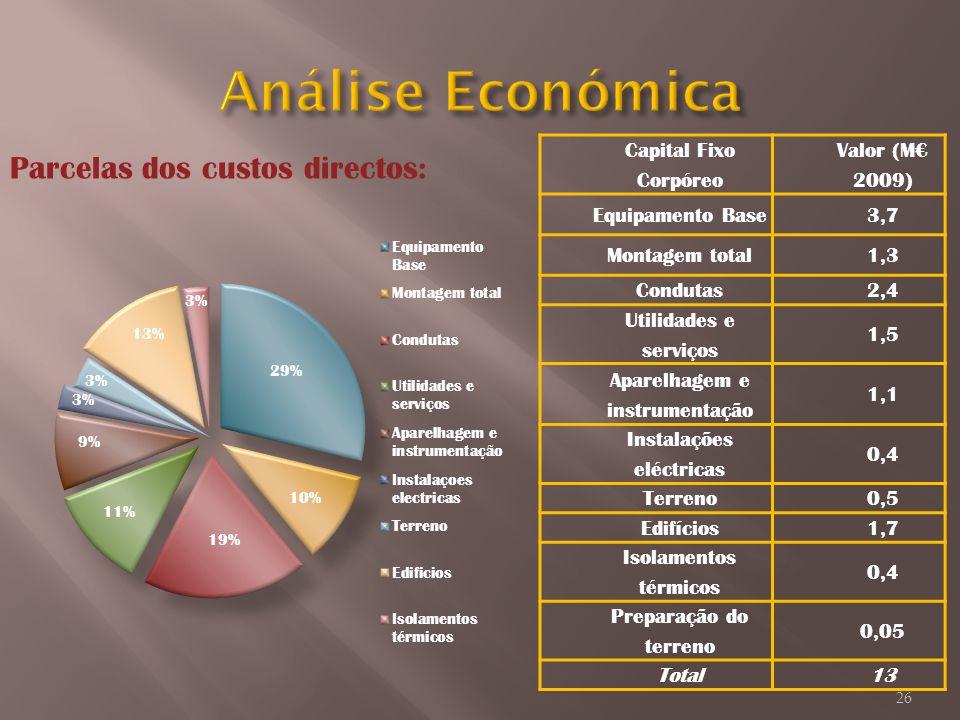 Parcelas dos custos directos: Capital Fixo Corpóreo Valor (M 2009) Equipamento Base3,7 Montagem total1,3 Condutas2,4 Utilidades e serviços 1,5 Aparelh