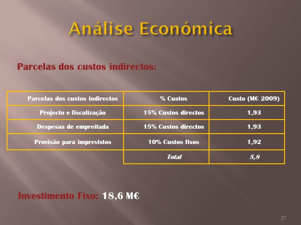 Parcelas dos custos indirectos% CustosCusto (M 2009) Projecto e fiscalização15% Custos directos1,93 Despesas de empreitada15% Custos directos1,93 Prov