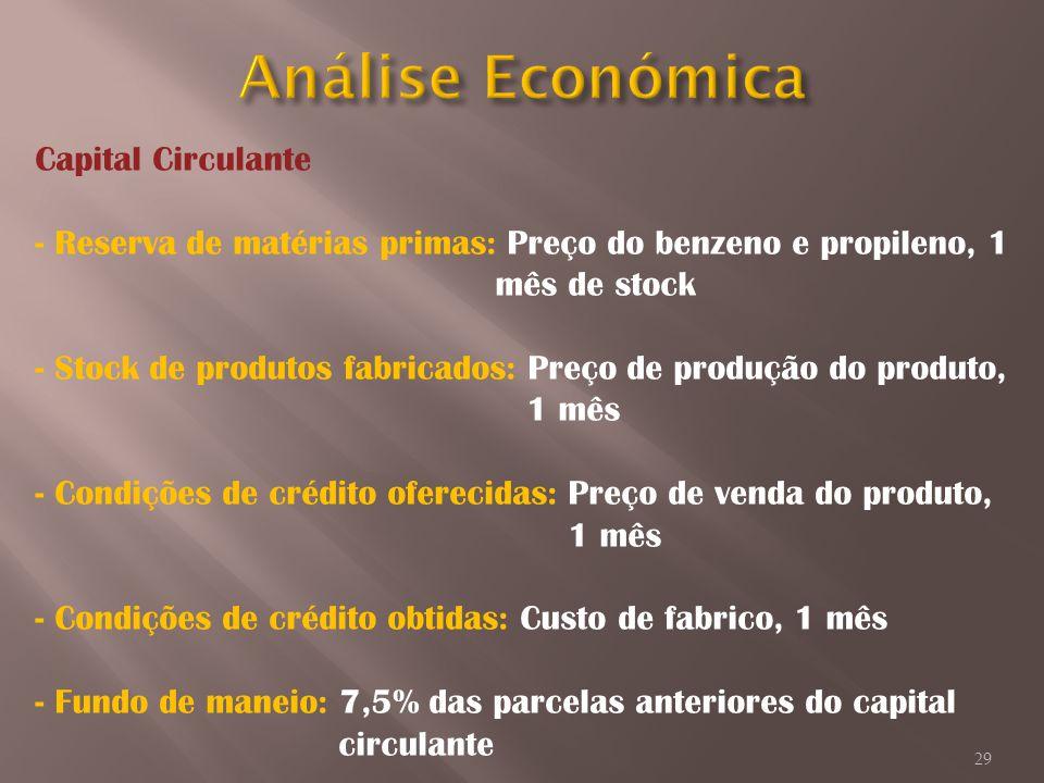 Capital Circulante - Reserva de matérias primas: Preço do benzeno e propileno, 1 mês de stock - Stock de produtos fabricados: Preço de produção do pro