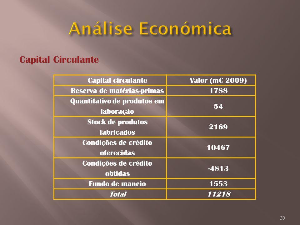 Capital circulanteValor (m 2009) Reserva de matérias-primas1788 Quantitativo de produtos em laboração 54 Stock de produtos fabricados 2169 Condições d