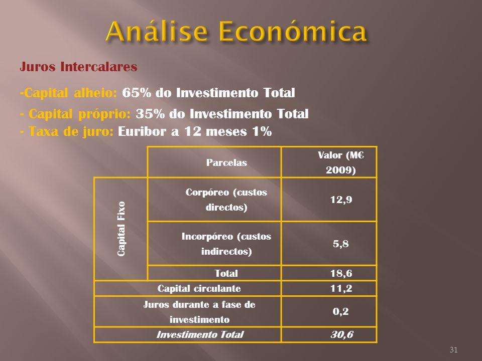 Juros Intercalares -Capital alheio: 65% do Investimento Total - Capital próprio: 35% do Investimento Total - Taxa de juro: Euribor a 12 meses 1% Parce