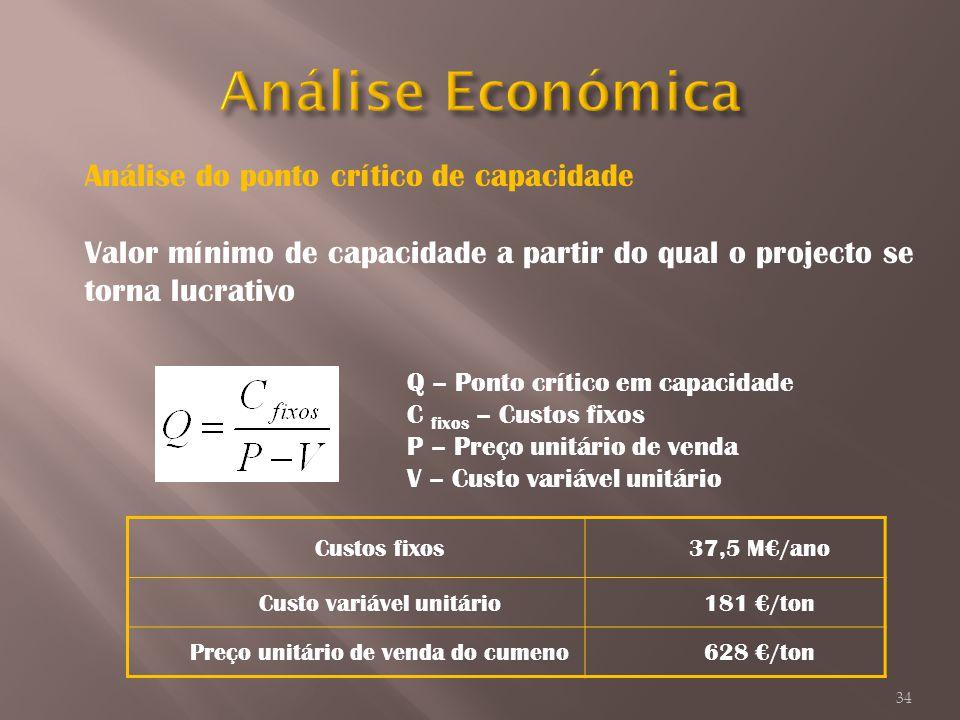Análise do ponto crítico de capacidade Valor mínimo de capacidade a partir do qual o projecto se torna lucrativo Q – Ponto crítico em capacidade C fix