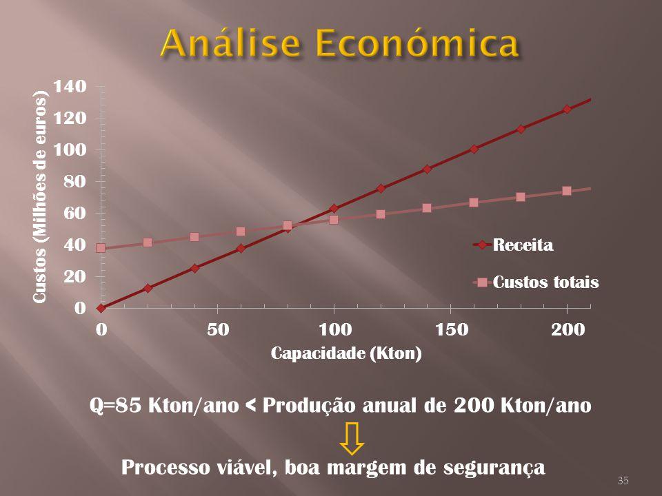Q=85 Kton/ano < Produção anual de 200 Kton/ano Processo viável, boa margem de segurança 35