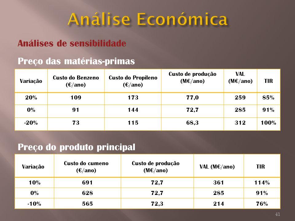 Análises de sensibilidade Preço das matérias-primas Preço do produto principal Variação Custo do Benzeno (/ano) Custo do Propileno (/ano) Custo de pro