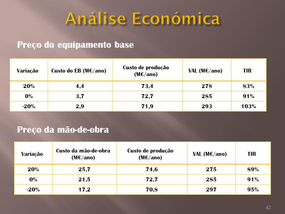 Preço do equipamento base VariaçãoCusto do EB (M/ano) Custo de produção (M/ano) VAL (M/ano)TIR 20%4,473,427883% 0%3,772,728591% -20%2,971,9293103% Pre