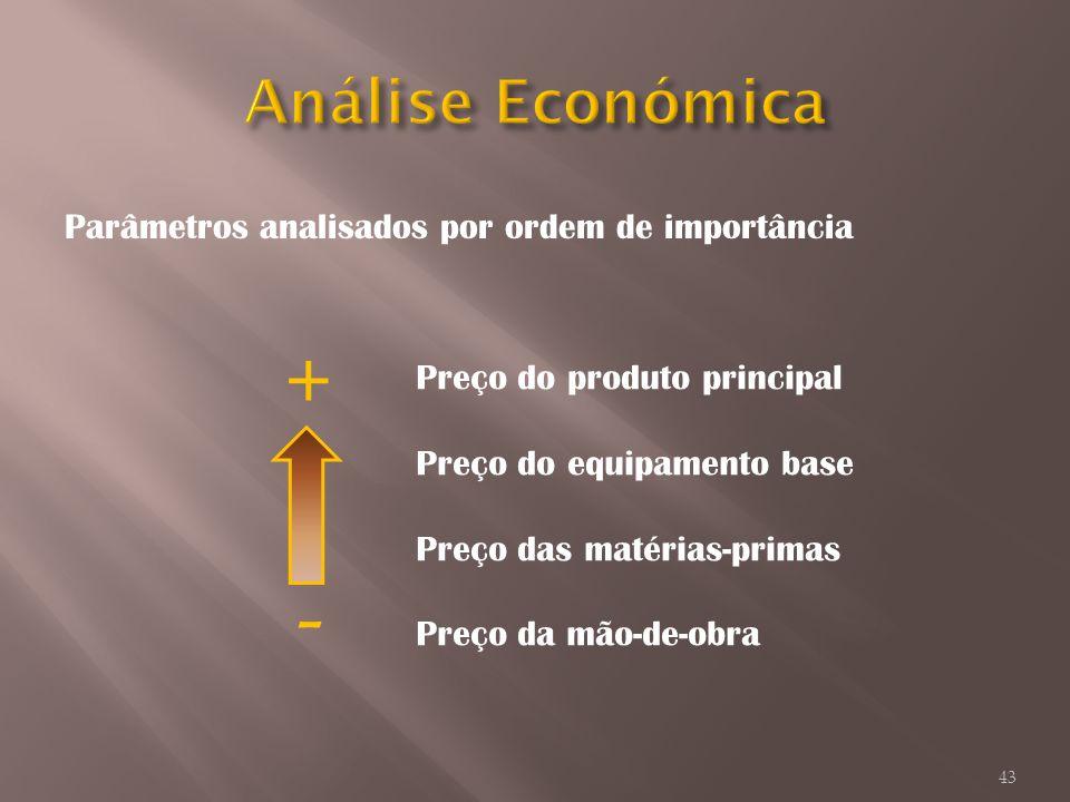 Parâmetros analisados por ordem de importância Preço do produto principal Preço do equipamento base Preço das matérias-primas Preço da mão-de-obra + -