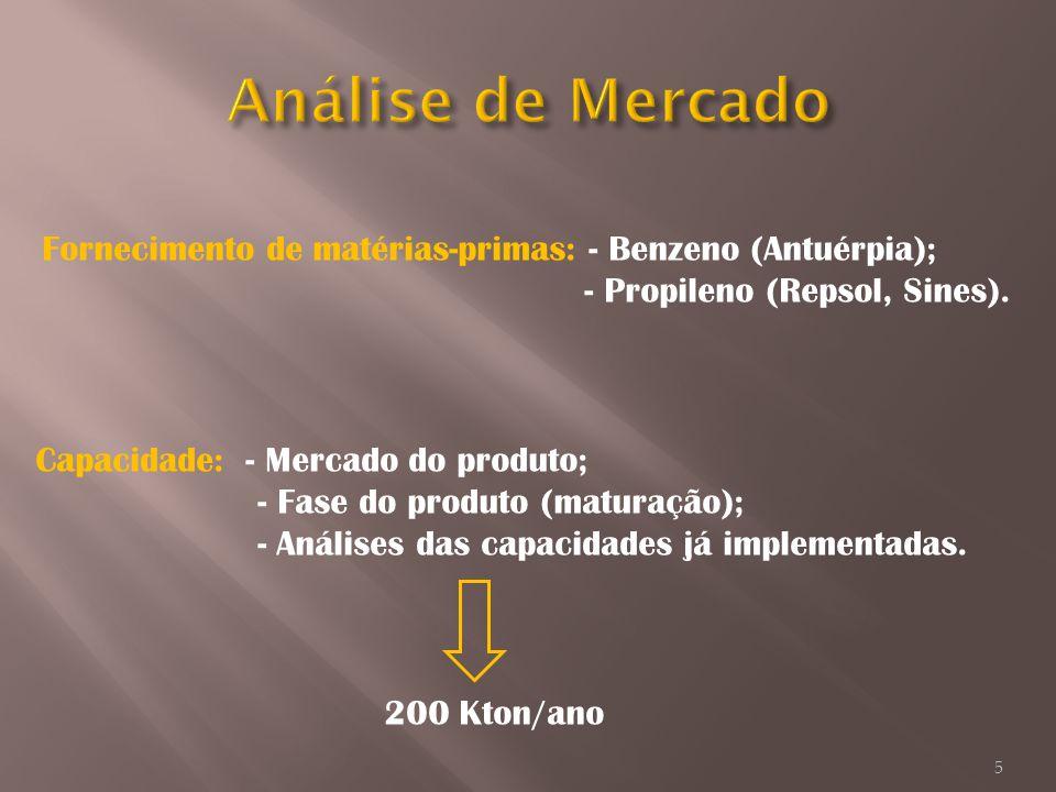 Fornecimento de matérias-primas: - Benzeno (Antuérpia); - Propileno (Repsol, Sines). Capacidade: - Mercado do produto; - Fase do produto (maturação);
