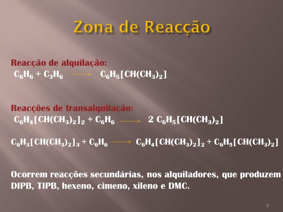 Reacção de alquilação: C 6 H 6 + C 3 H 6 C 6 H 5 [CH(CH 3 ) 2 ] Reacções de transalquilação: C 6 H 4 [CH(CH 3 ) 2 ] 2 + C 6 H 6 2 C 6 H 5 [CH(CH 3 ) 2