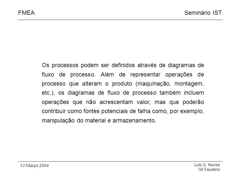 Seminário ISTFMEA Luís G. Nunes Gil Faustino 13 Março 2004 Os processos podem ser definidos através de diagramas de fluxo de processo. Além de represe