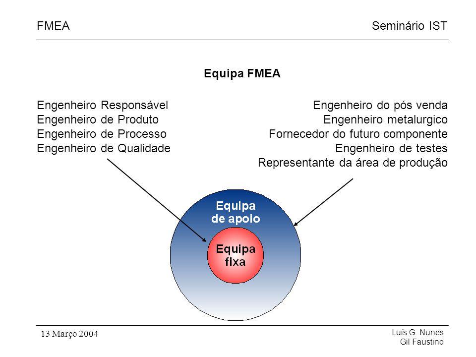 Seminário ISTFMEA Luís G. Nunes Gil Faustino 13 Março 2004 Equipa FMEA Engenheiro Responsável Engenheiro de Produto Engenheiro de Processo Engenheiro