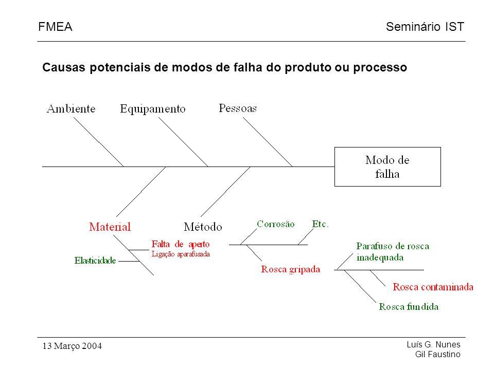 Seminário ISTFMEA Luís G. Nunes Gil Faustino 13 Março 2004 Causas potenciais de modos de falha do produto ou processo