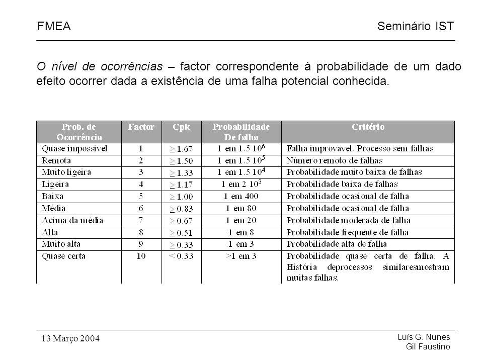 Seminário ISTFMEA Luís G. Nunes Gil Faustino 13 Março 2004 O nível de ocorrências – factor correspondente à probabilidade de um dado efeito ocorrer da
