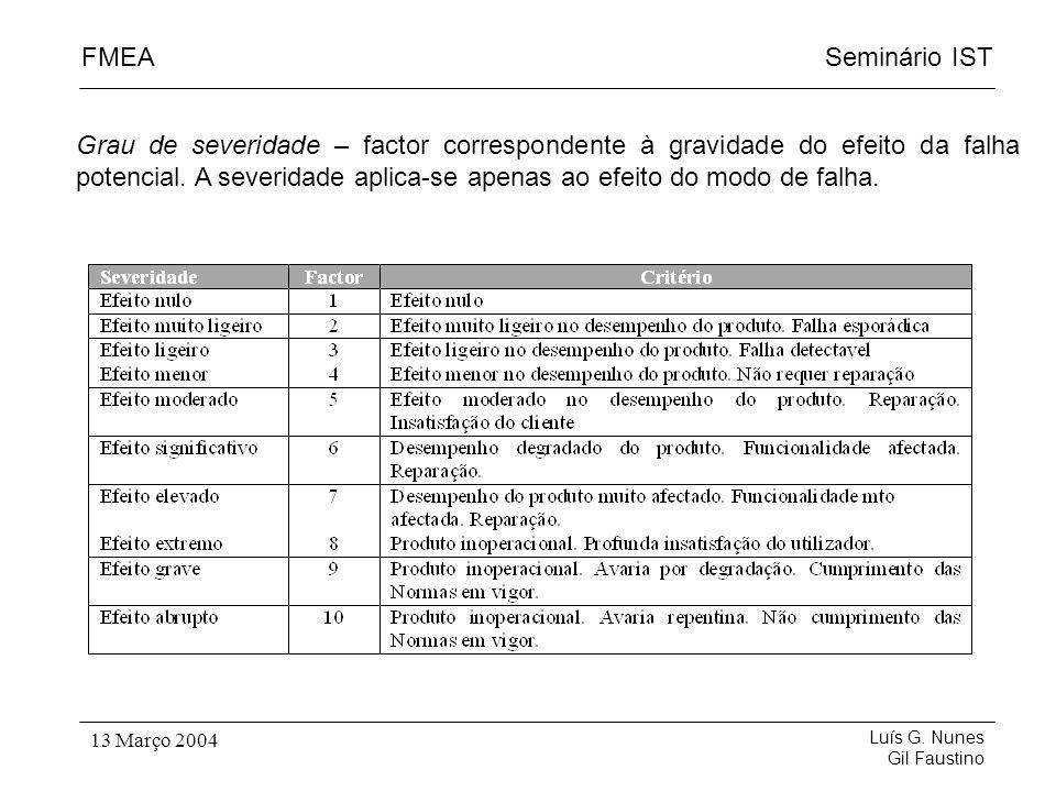 Seminário ISTFMEA Luís G. Nunes Gil Faustino 13 Março 2004 Grau de severidade – factor correspondente à gravidade do efeito da falha potencial. A seve