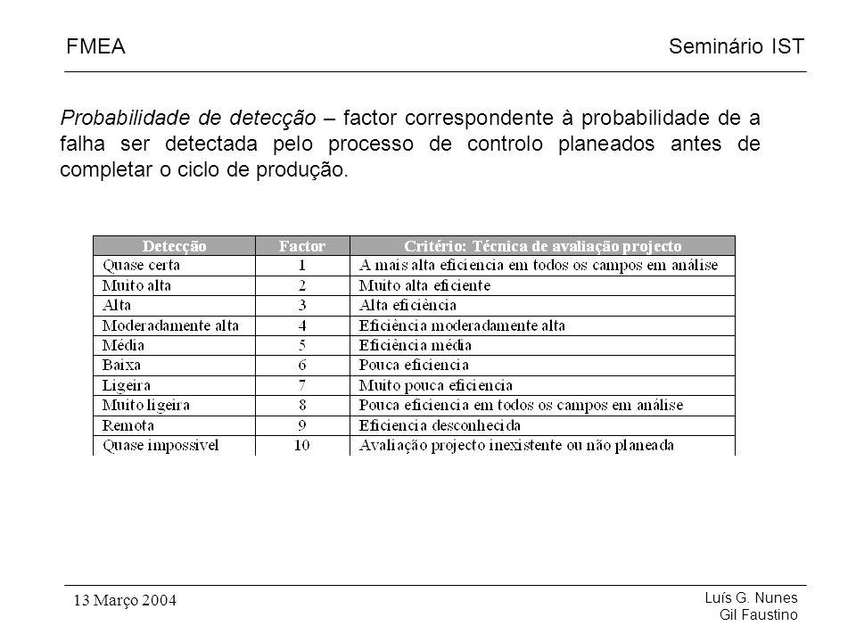 Seminário ISTFMEA Luís G. Nunes Gil Faustino 13 Março 2004 Probabilidade de detecção – factor correspondente à probabilidade de a falha ser detectada