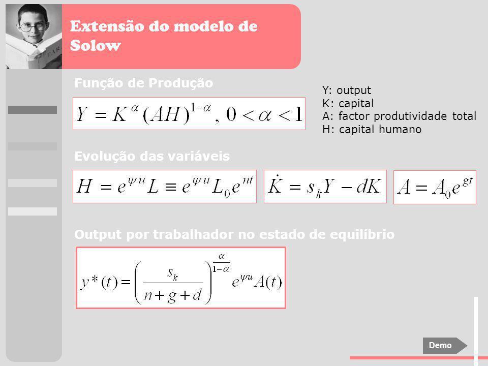 Extensão do modelo de Solow Função de Produção Y: output K: capital A: factor produtividade total H: capital humano Evolução das variáveis Output por