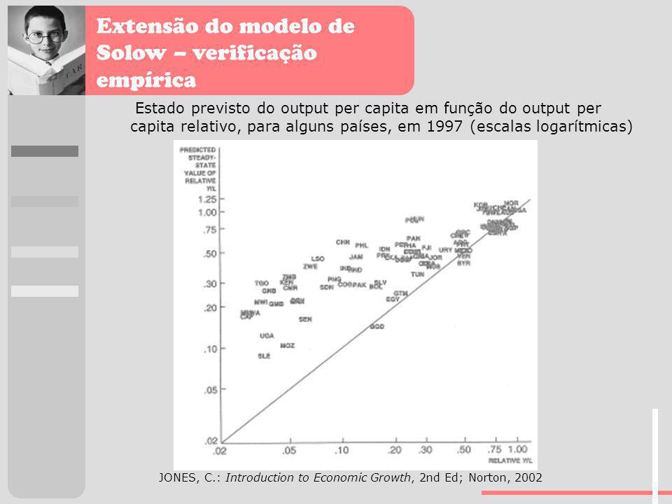 Extensão do modelo de Solow – verificação empírica JONES, C.: Introduction to Economic Growth, 2nd Ed; Norton, 2002 Estado previsto do output per capi