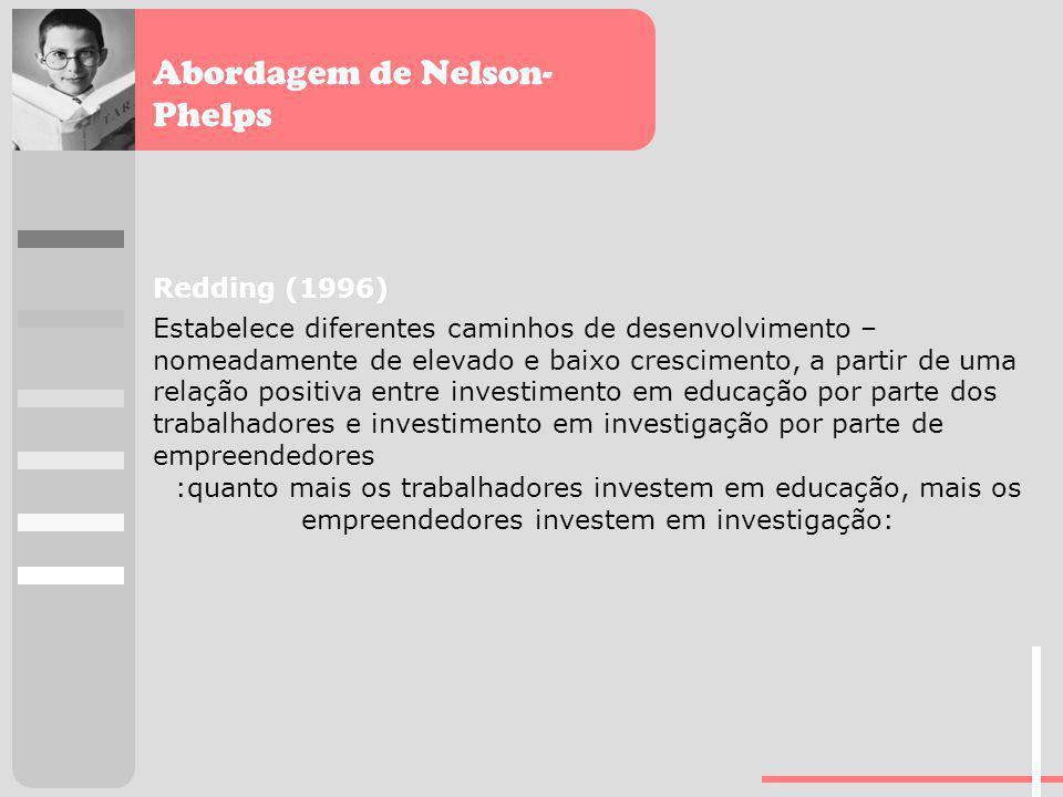 Abordagem de Nelson- Phelps Redding (1996) Estabelece diferentes caminhos de desenvolvimento – nomeadamente de elevado e baixo crescimento, a partir d